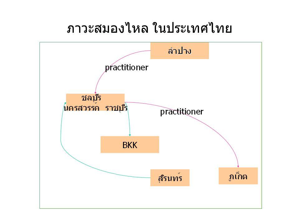 ภาวะสมองไหล ในประเทศไทย