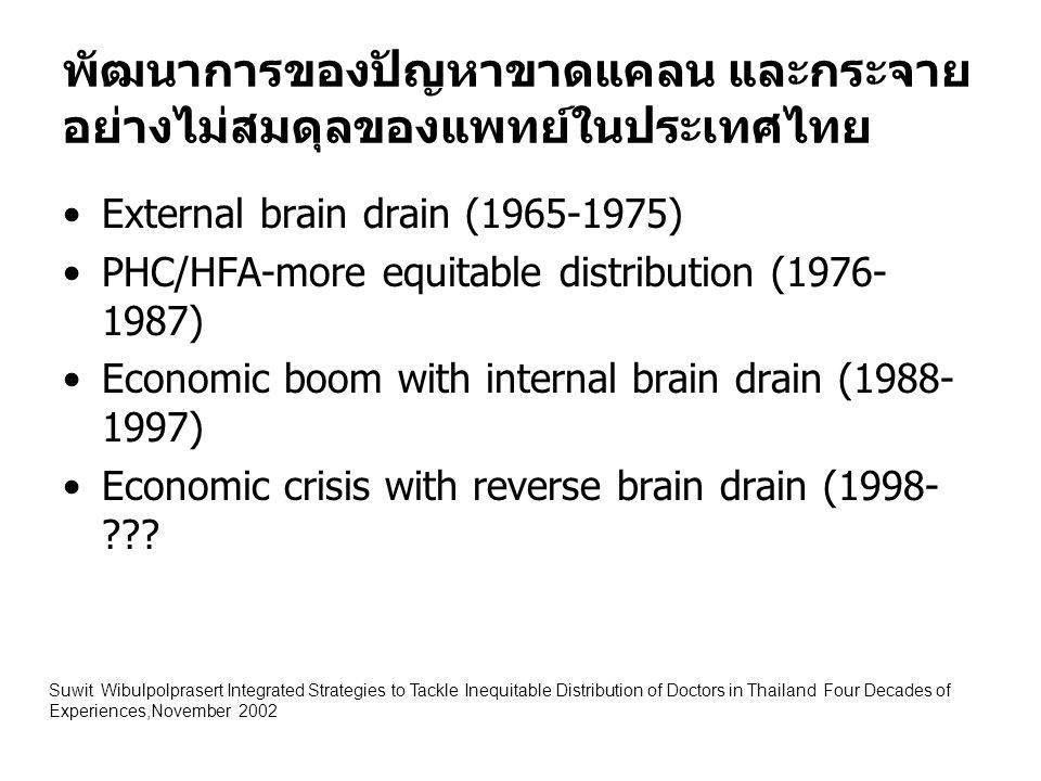 พัฒนาการของปัญหาขาดแคลน และกระจายอย่างไม่สมดุลของแพทย์ในประเทศไทย
