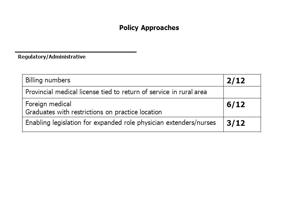 2/12 6/12 3/12 Policy Approaches Billing numbers