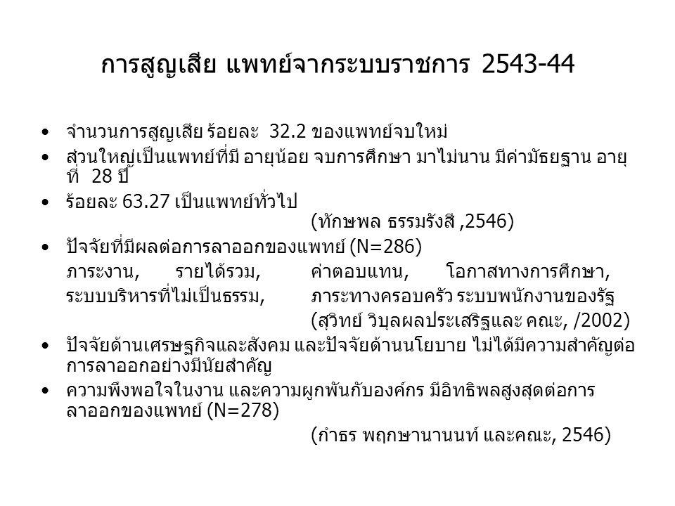 การสูญเสีย แพทย์จากระบบราชการ 2543-44