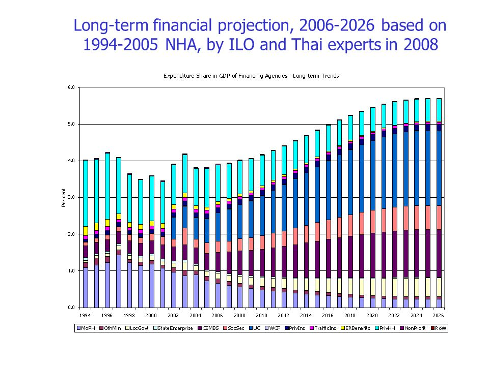 Long-term financial projection, 2006-2026 based on 1994-2005 NHA, by ILO and Thai experts in 2008