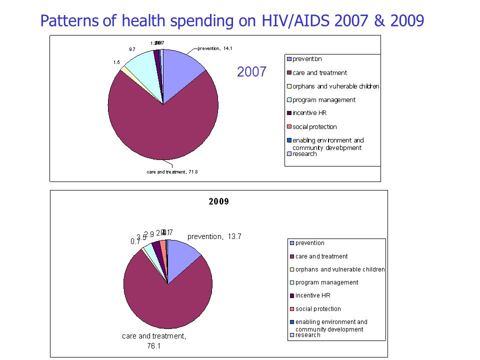 Patterns of health spending on HIV/AIDS 2007 & 2009