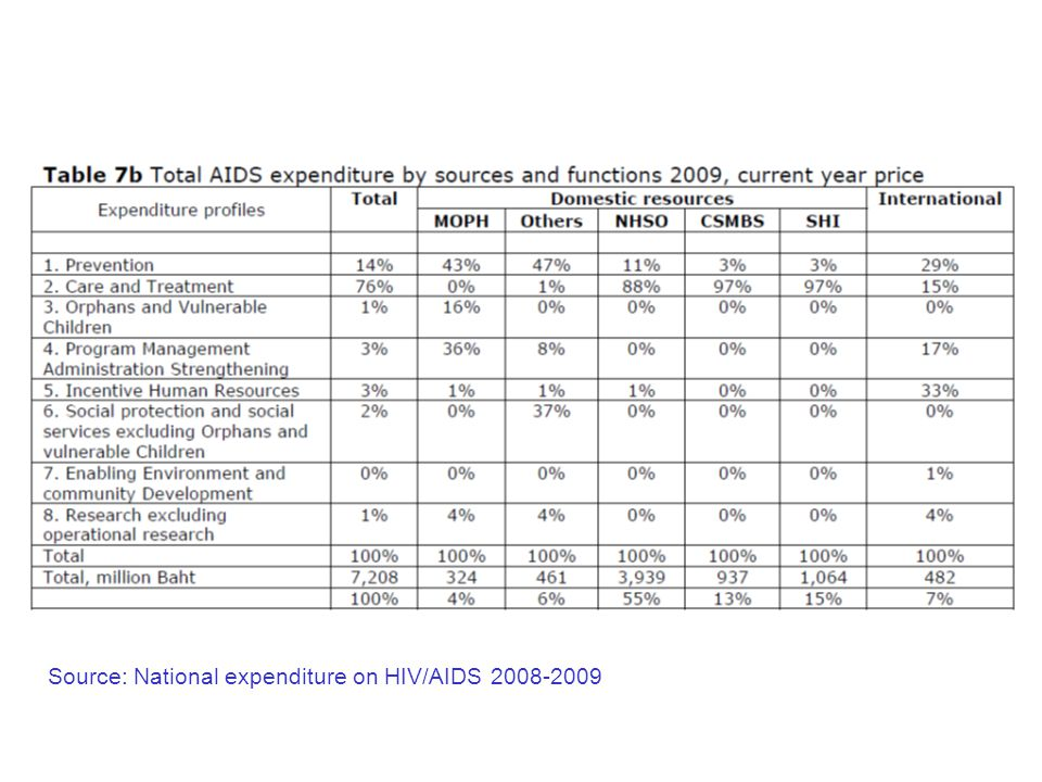 Source: National expenditure on HIV/AIDS 2008-2009