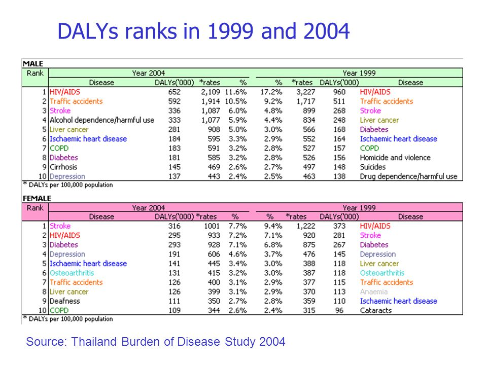 DALYs ranks in 1999 and 2004 Source: Thailand Burden of Disease Study 2004