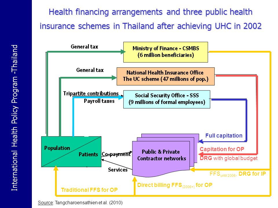 Health financing arrangements and three public health insurance schemes in Thailand after achieving UHC in 2002