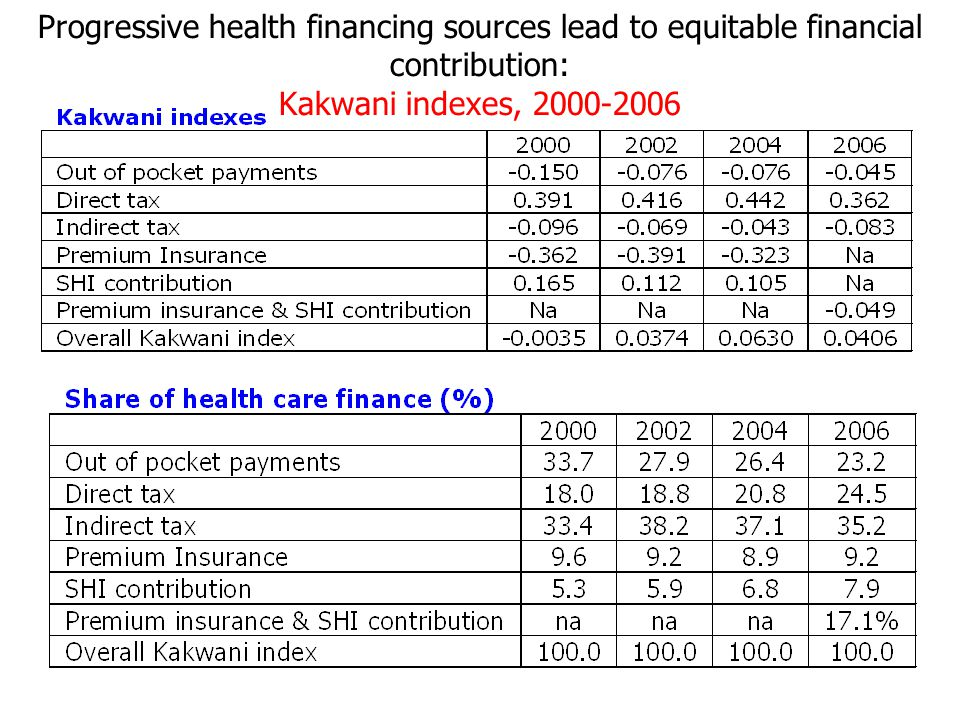 Progressive health financing sources lead to equitable financial contribution: Kakwani indexes, 2000-2006