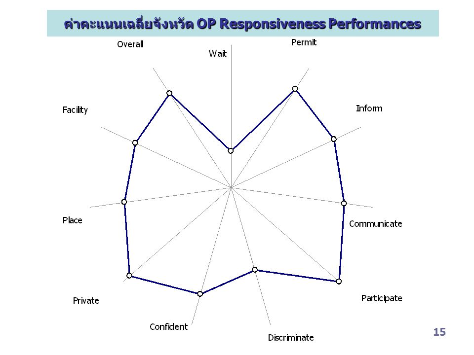 ค่าคะแนนเฉลี่ยจังหวัด OP Responsiveness Performances