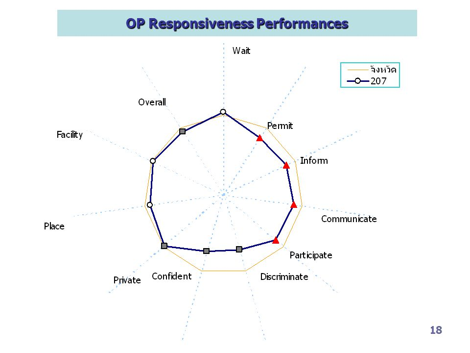 OP Responsiveness Performances