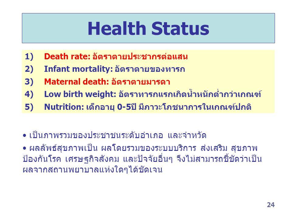 Health Status เป็นภาพรวมของประชาชนระดับอำเภอ และจำหวัด