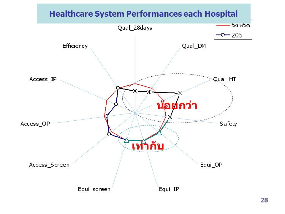 Healthcare System Performances each Hospital