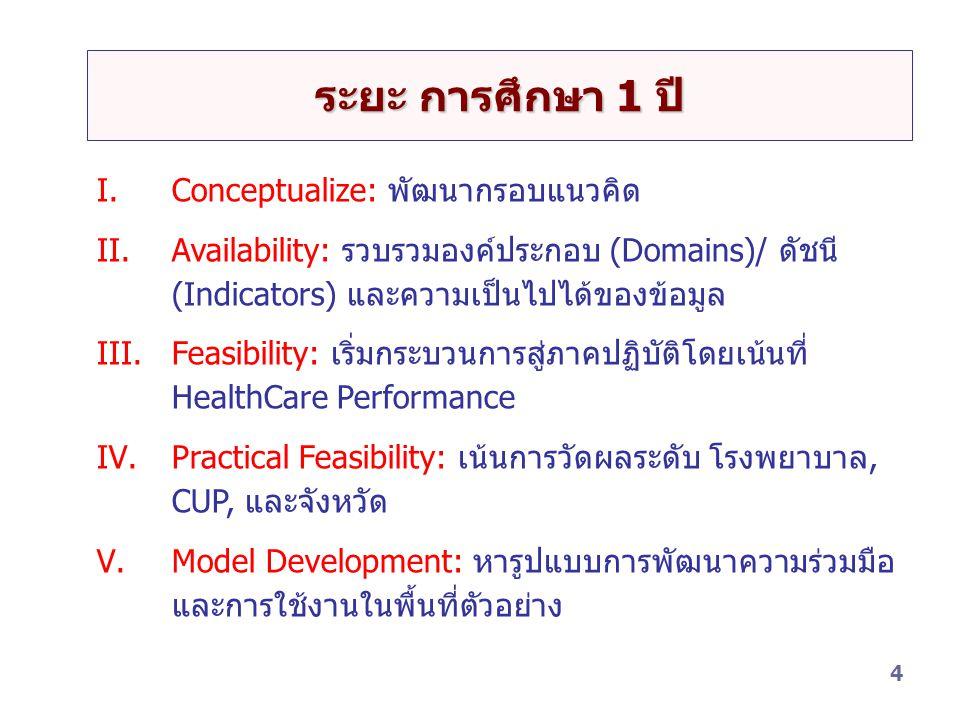 ระยะ การศึกษา 1 ปี Conceptualize: พัฒนากรอบแนวคิด