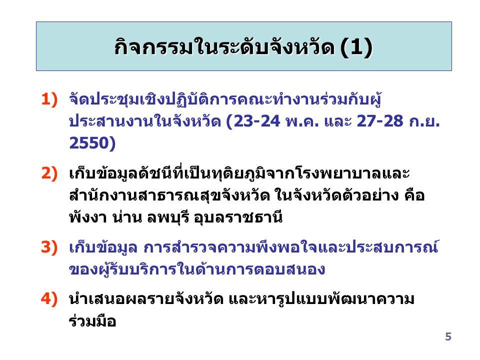 กิจกรรมในระดับจังหวัด (1)