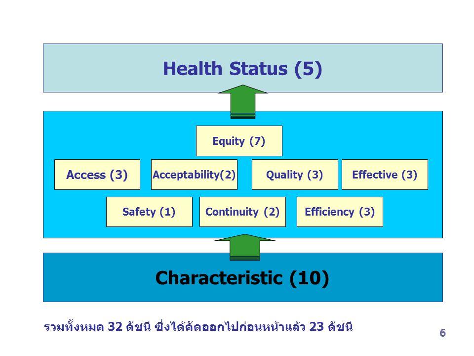 Health Status (5) Characteristic (10)