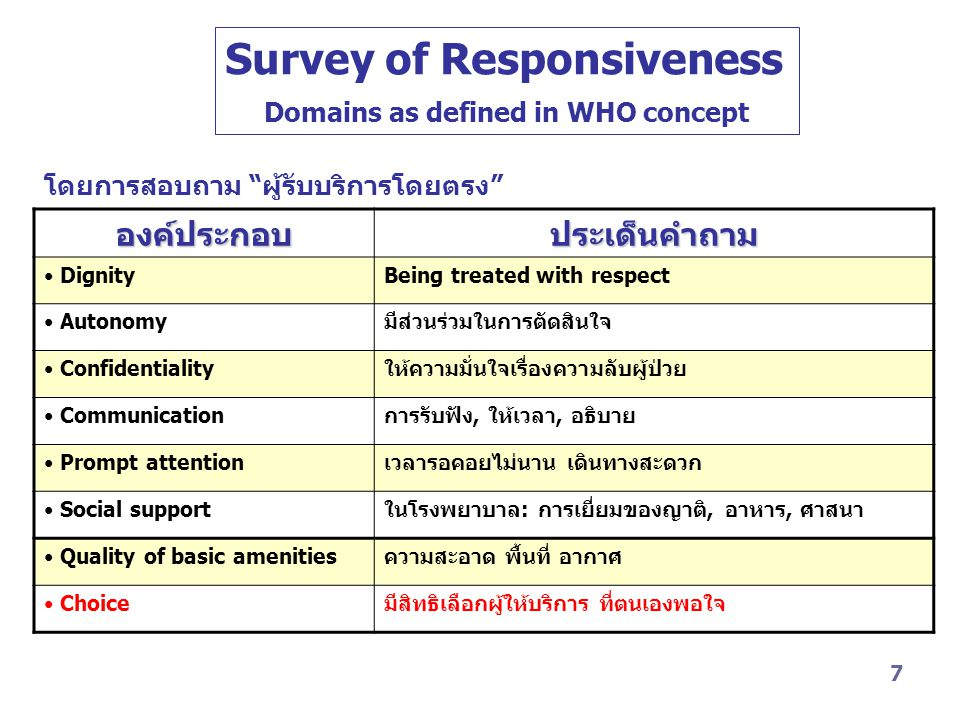 Survey of Responsiveness Domains as defined in WHO concept