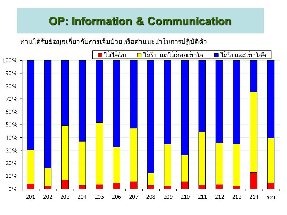 OP: Information & Communication