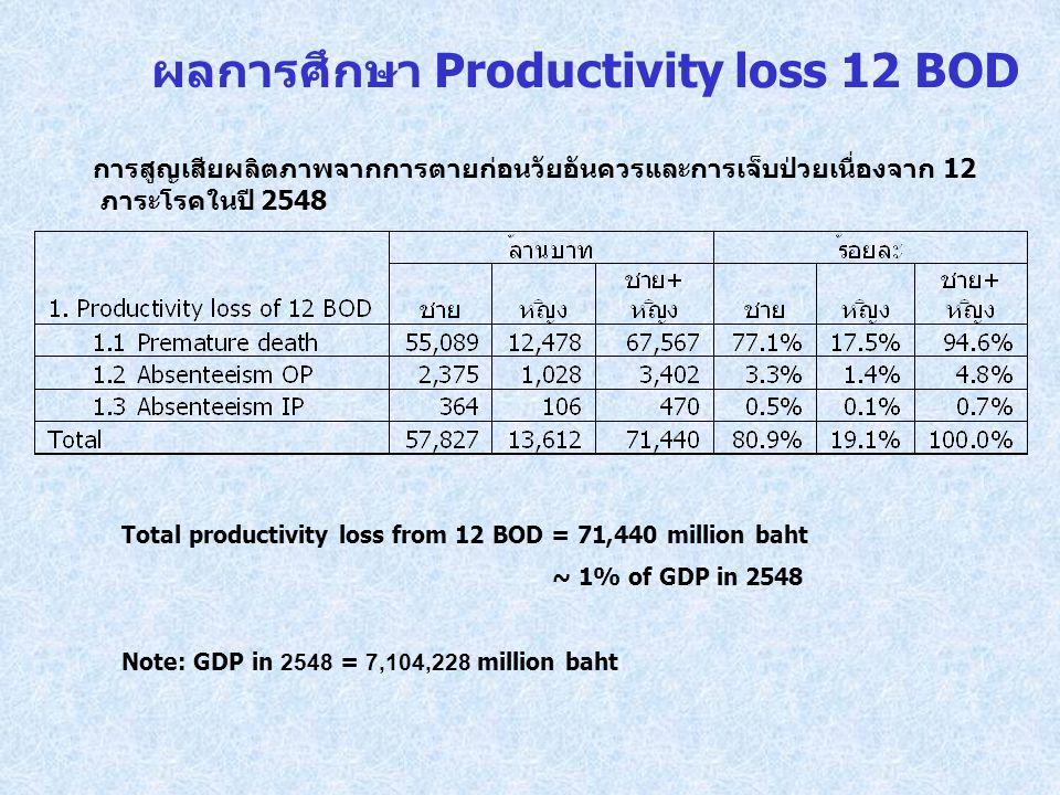 ผลการศึกษา Productivity loss 12 BOD