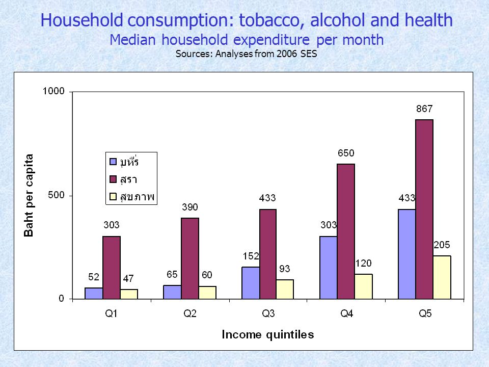 Household consumption: tobacco, alcohol and health Median household expenditure per month Sources: Analyses from 2006 SES