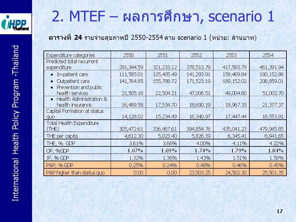 2. MTEF – ผลการศึกษา, scenario 1