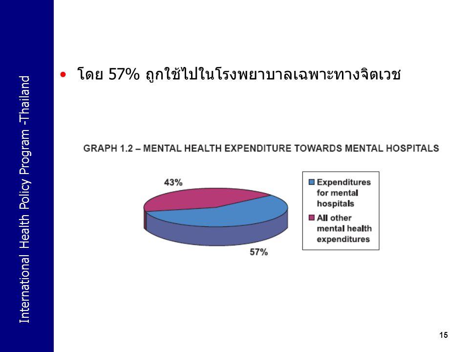 โดย 57% ถูกใช้ไปในโรงพยาบาลเฉพาะทางจิตเวช