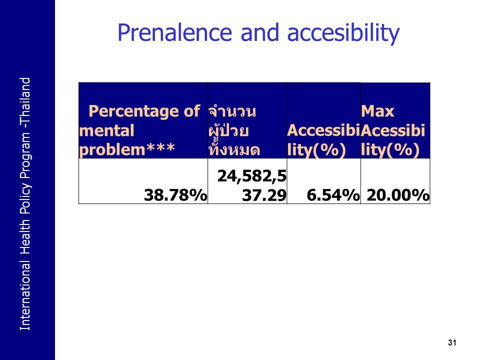 Prenalence and accesibility