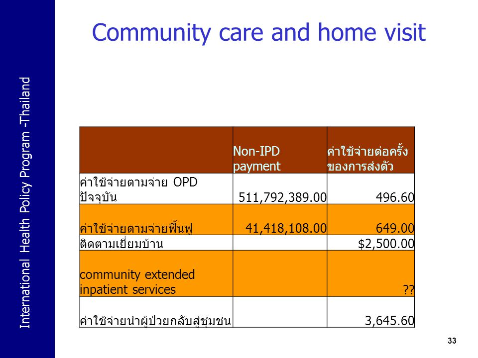 Community care and home visit