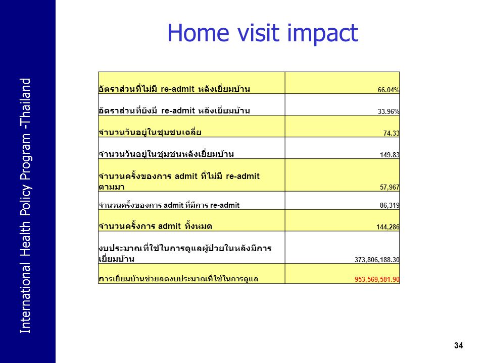 Home visit impact อัตราส่วนที่ไม่มี re-admit หลังเยี่ยมบ้าน