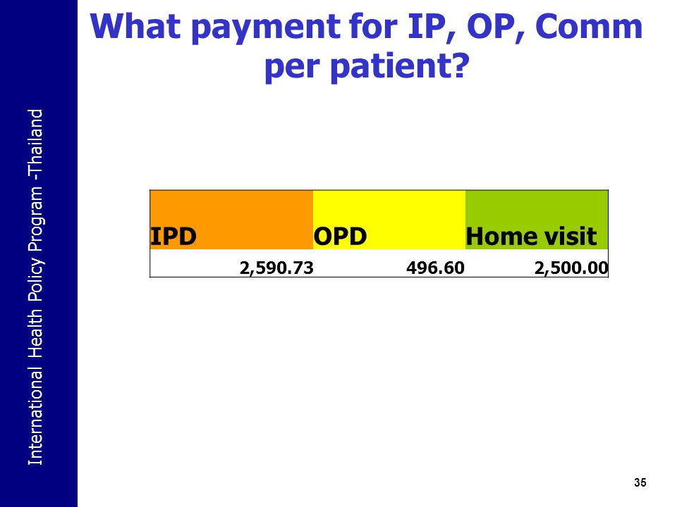 What payment for IP, OP, Comm per patient