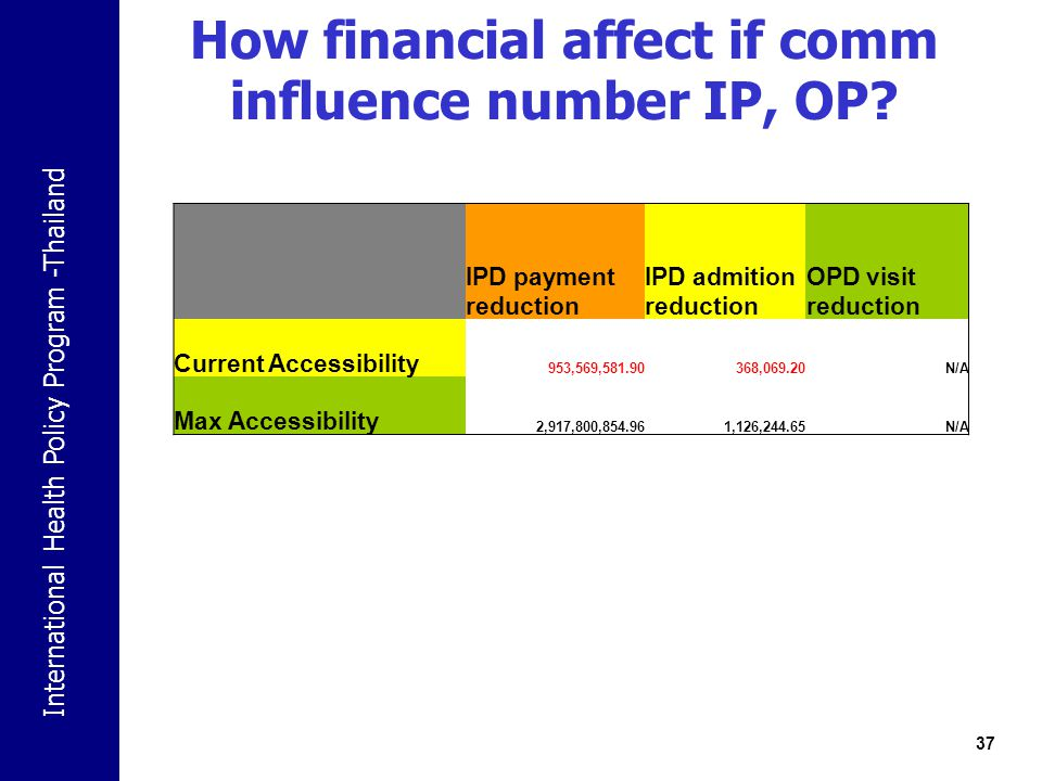 How financial affect if comm influence number IP, OP