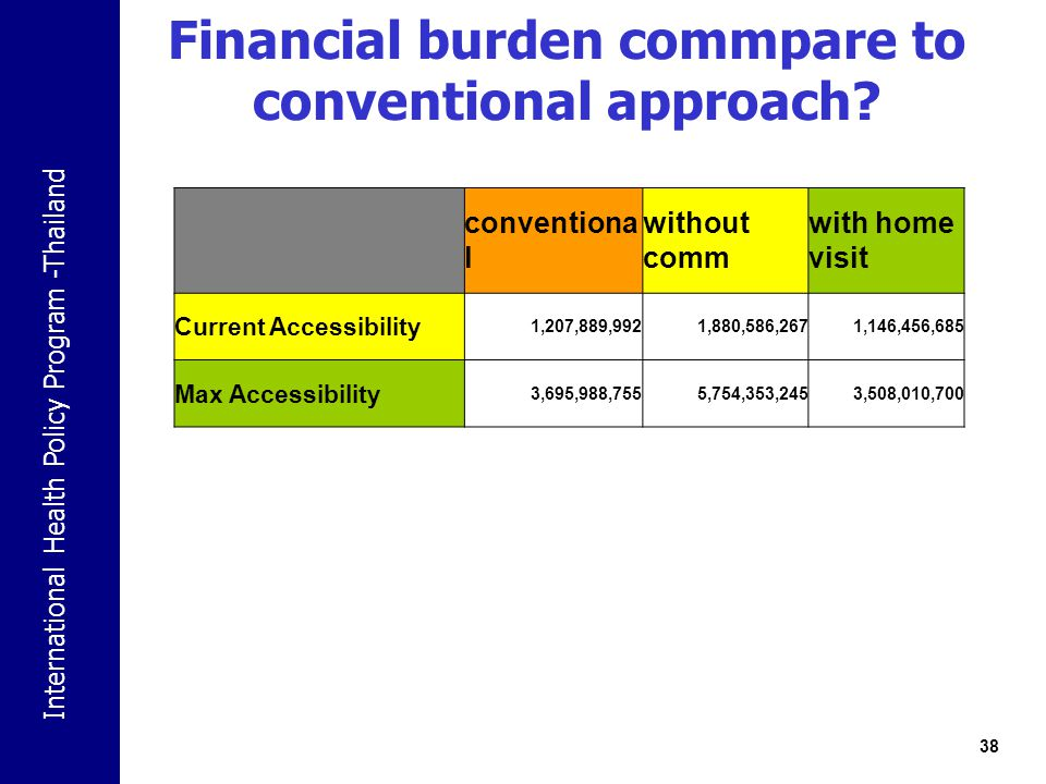 Financial burden commpare to conventional approach