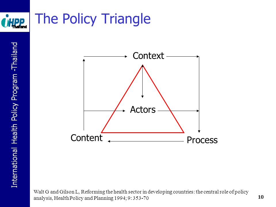 The Policy Triangle Context Actors Content Process