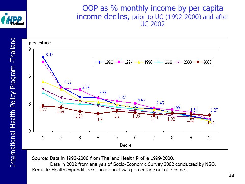 OOP as % monthly income by per capita income deciles, prior to UC (1992-2000) and after UC 2002