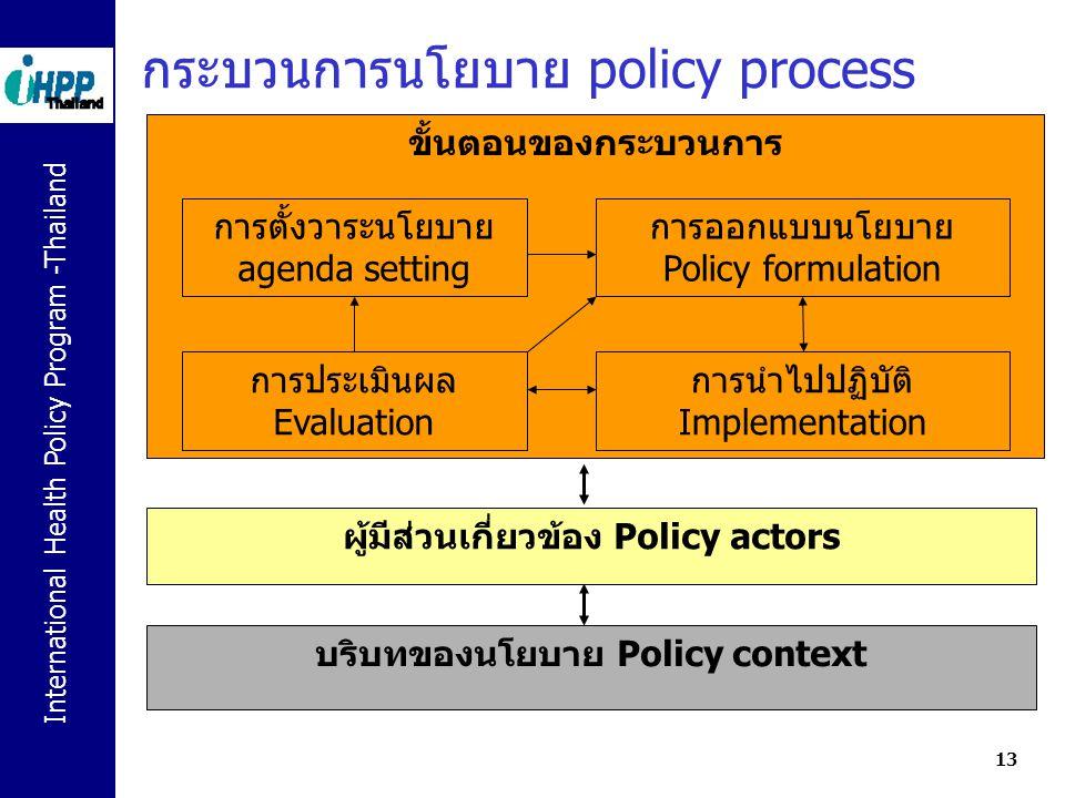 กระบวนการนโยบาย policy process