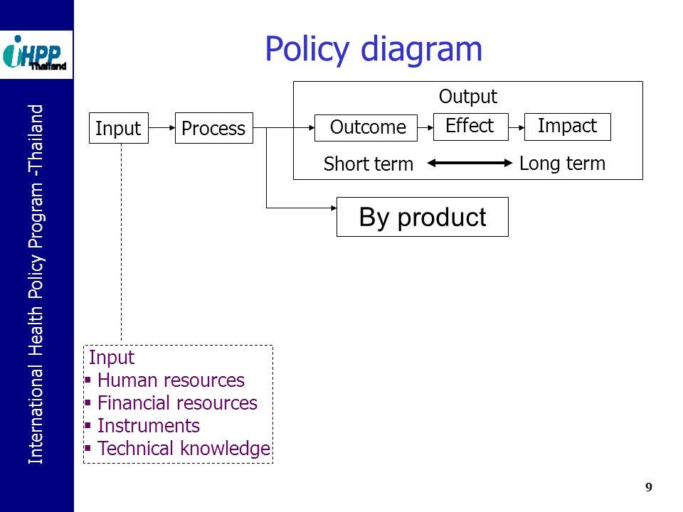 Policy diagram By product Output Outcome Effect Impact Short term