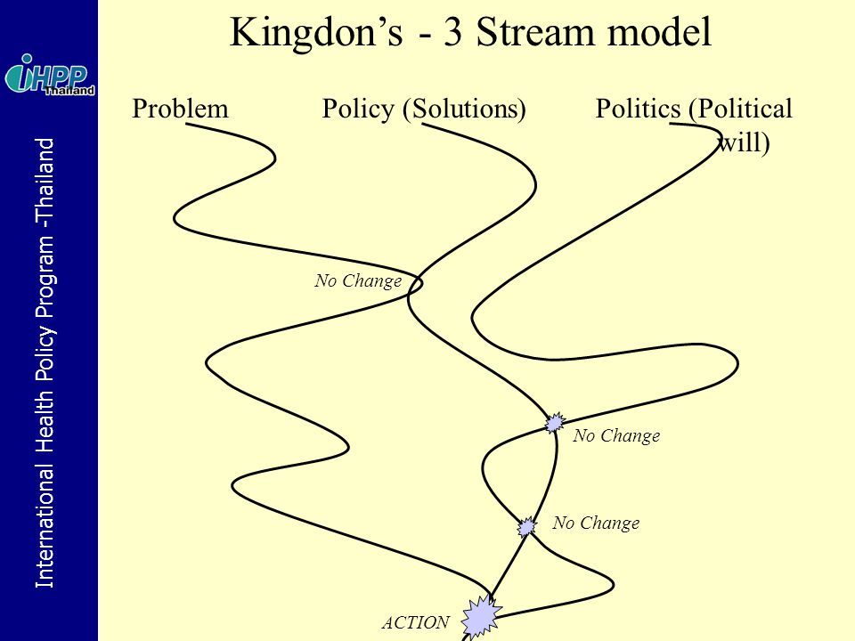 Kingdon's - 3 Stream model