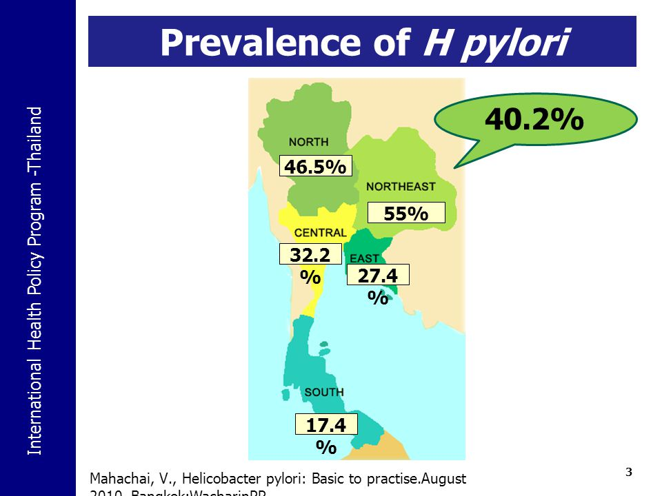 Prevalence of H pylori infection
