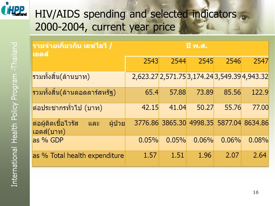 HIV/AIDS spending and selected indicators 2000-2004, current year price