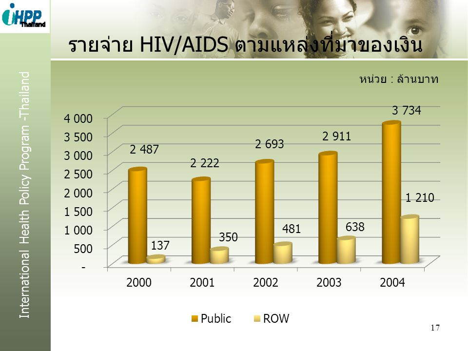รายจ่าย HIV/AIDS ตามแหล่งที่มาของเงิน