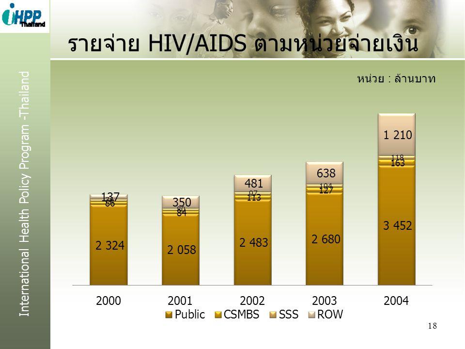 รายจ่าย HIV/AIDS ตามหน่วยจ่ายเงิน