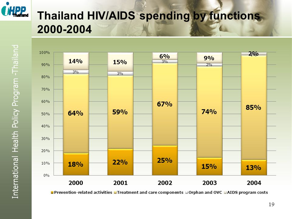 Thailand HIV/AIDS spending by functions 2000-2004