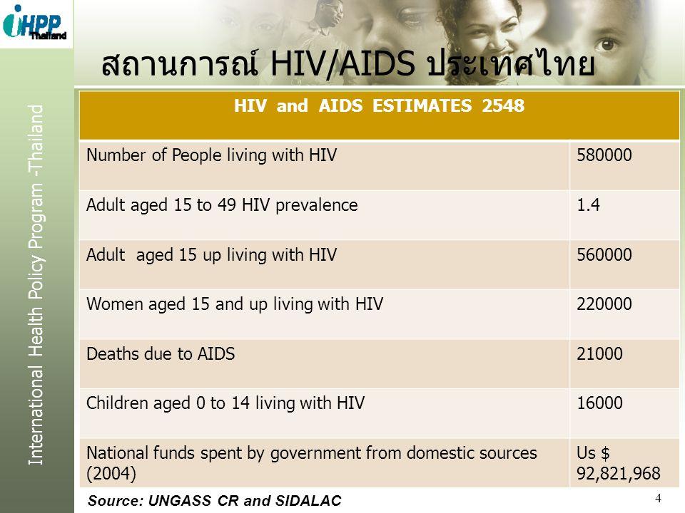 สถานการณ์ HIV/AIDS ประเทศไทย