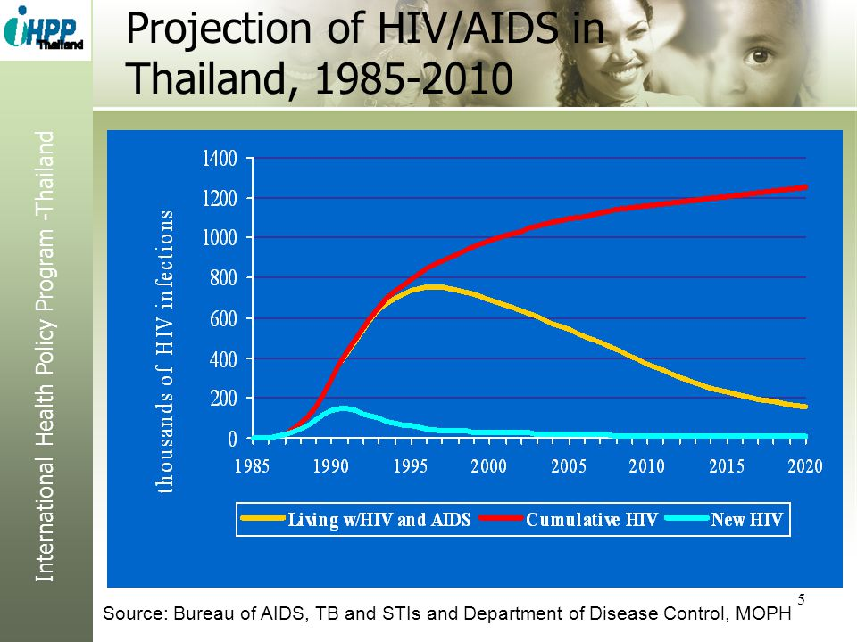 Projection of HIV/AIDS in Thailand, 1985-2010