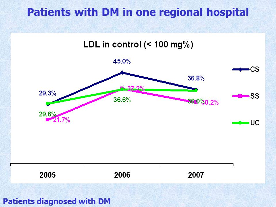 Patients with DM in one regional hospital
