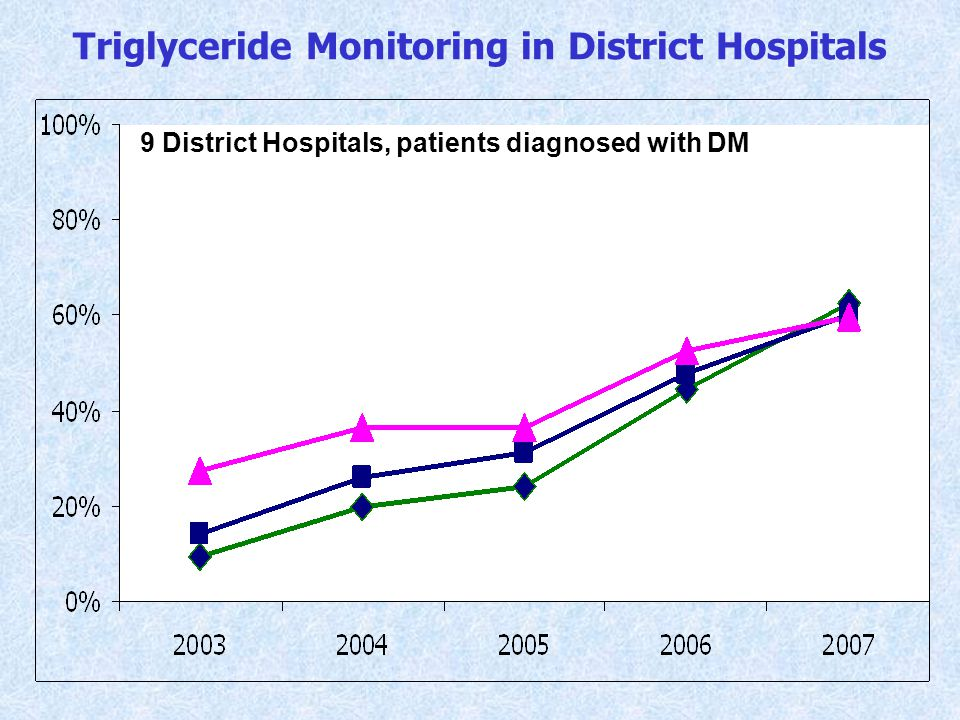 Triglyceride Monitoring in District Hospitals