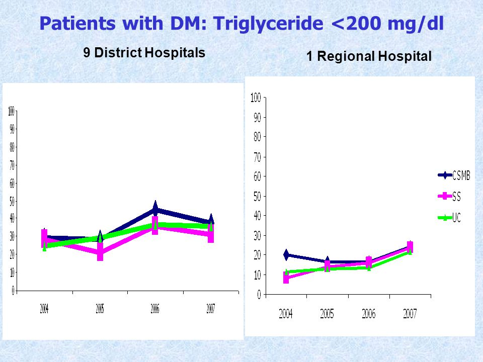 Patients with DM: Triglyceride <200 mg/dl