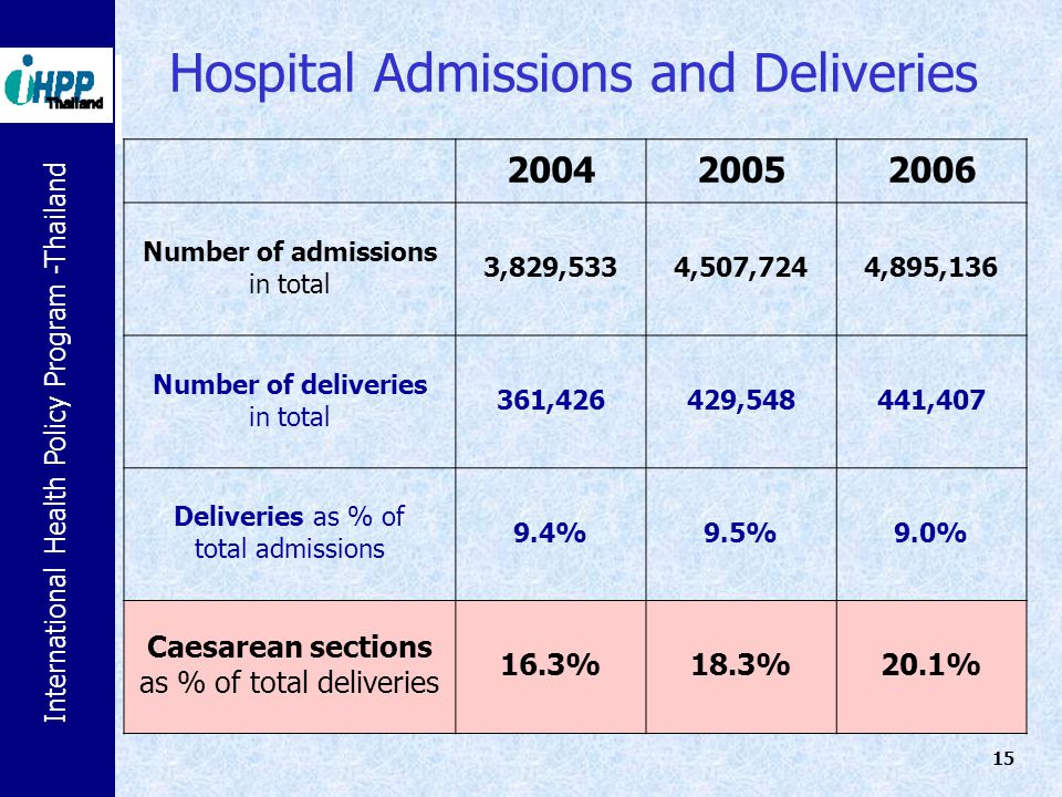 Hospital Admissions and Deliveries