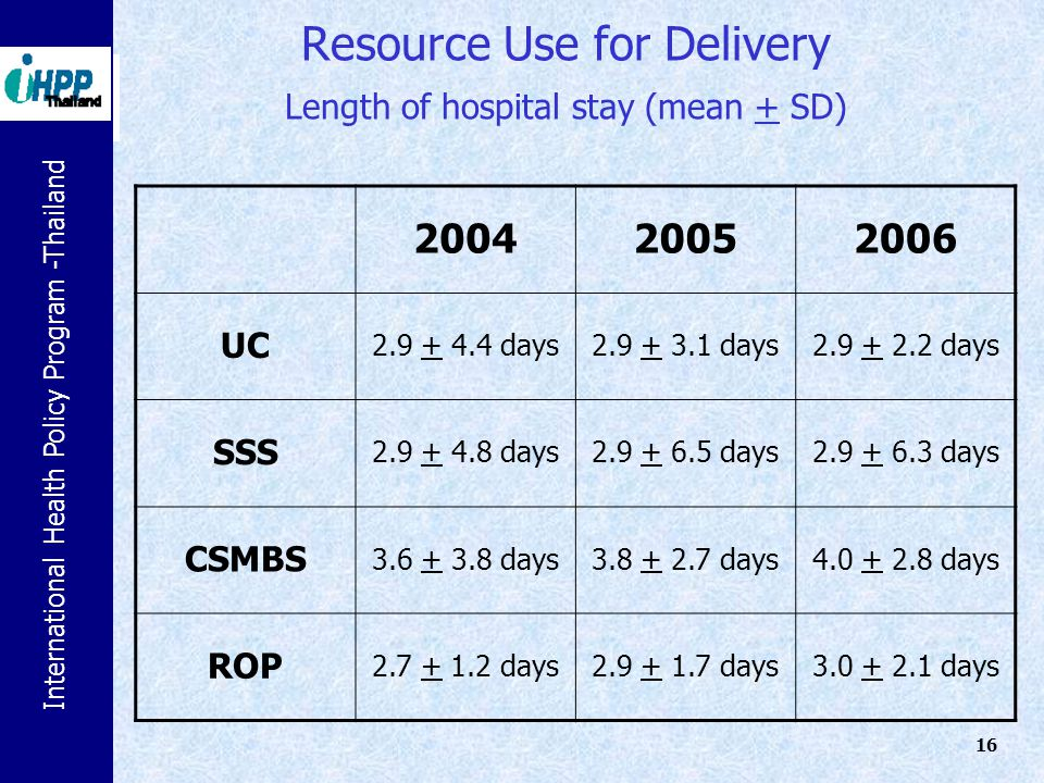 Resource Use for Delivery Length of hospital stay (mean + SD)