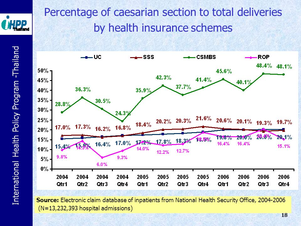 Percentage of caesarian section to total deliveries by health insurance schemes