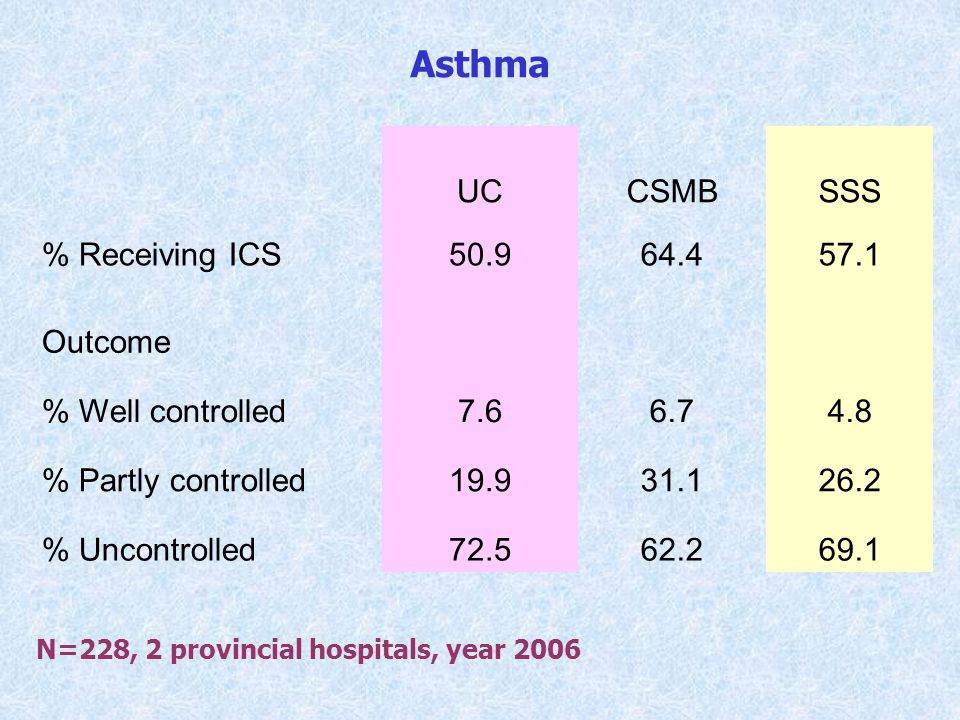 Asthma UC CSMB SSS % Receiving ICS 50.9 64.4 57.1 Outcome