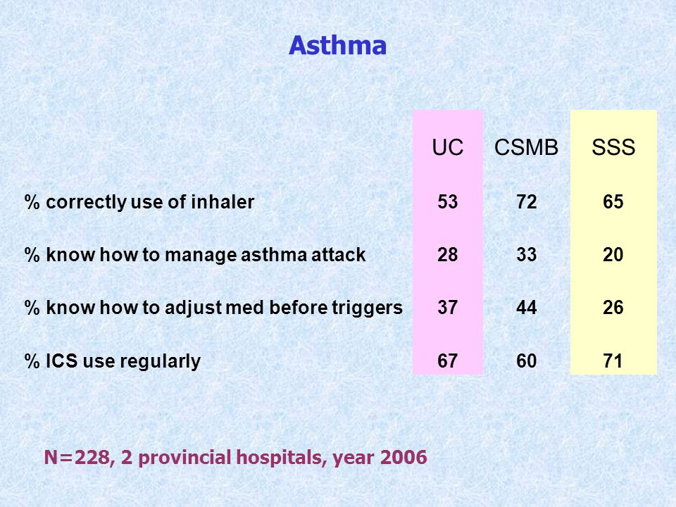 Asthma UC CSMB SSS % correctly use of inhaler 53 72 65