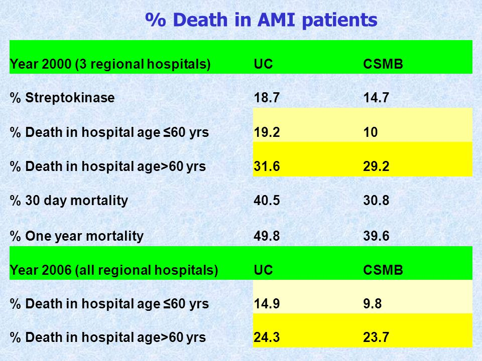 % Death in AMI patients Year 2000 (3 regional hospitals) UC CSMB